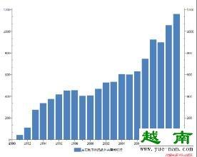yuenan外商直接投资的定义是什么呢?