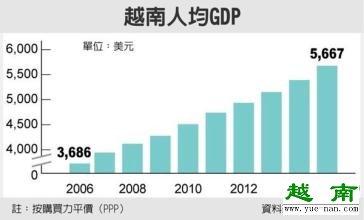最近几年越南人均gdp是多少?
