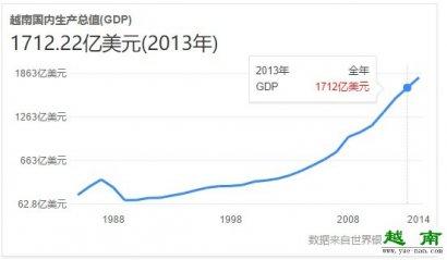 越南2013gdp排名怎样?