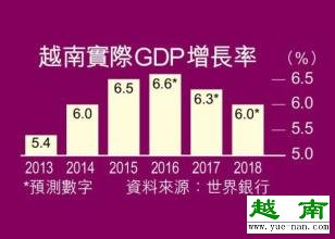 2015年越南gdp增速预测增长几何?