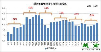 越南人均gdp总量2015突破2100大关