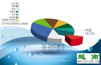 越南外资gdp比重有多少?